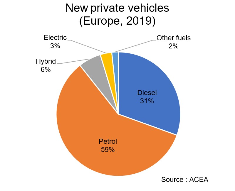 New private vehicles (Europe, 2019). 59% petrol, 31% diesel, 6% hybrid, 3% electric.