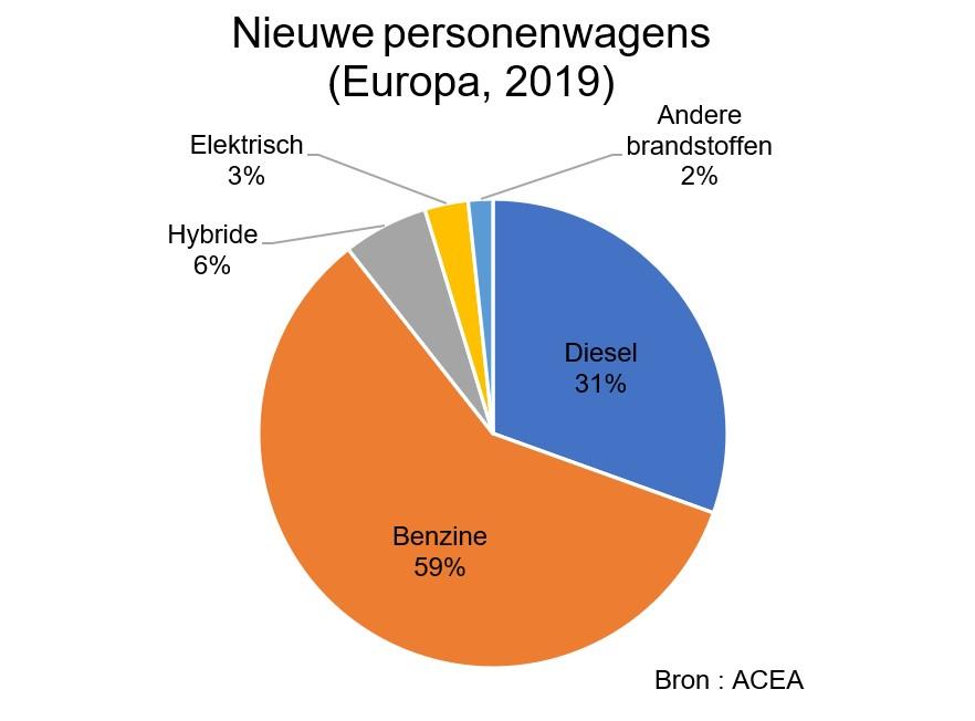 Nieuwe personenwagens (Europa, 2019). 59% benzine, 31% diesel, 6% hybride, 3% elektrisch