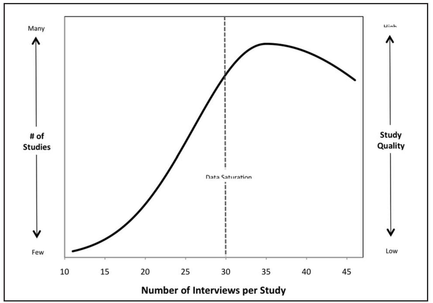 Nombre d'entretiens qualitatifs à réaliser et survenance de la saturation dans une étude phénoménologique (d'après Marshall et al. 2013)