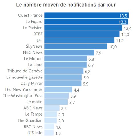 nombre de notifications envoyées par jour par 21 applications mobiles de médias