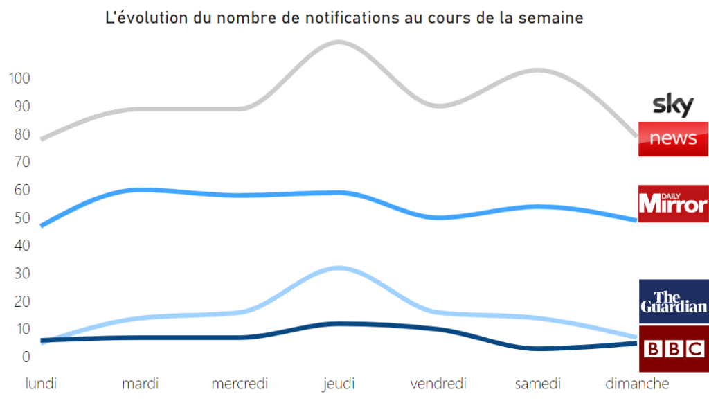 Nombre de notifications envoyées par les applications mobiles des médias anglais au cours de la semaine