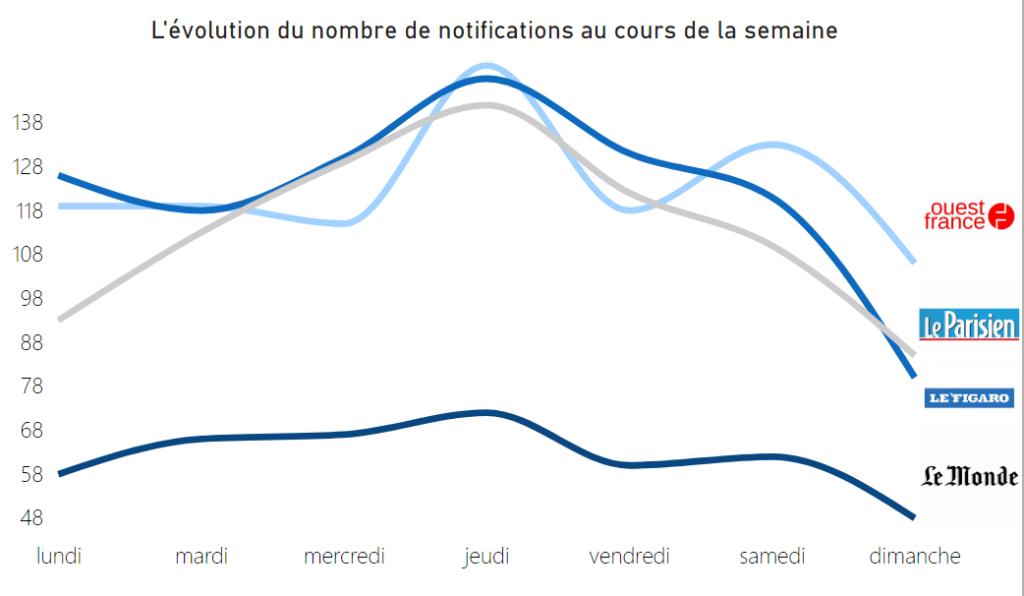 Nombre de notifications envoyées par les médias français chaque jour de la semaine