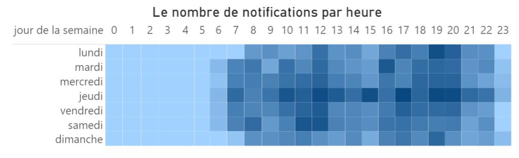 distribution des notifications en fonction du jour et de l'heure