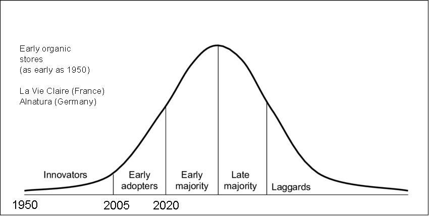 courbe de Rogers marché alimentation bio