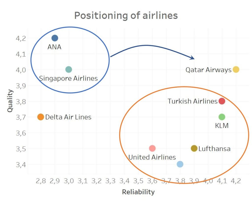 positioning in markeing of airlines (zoom)