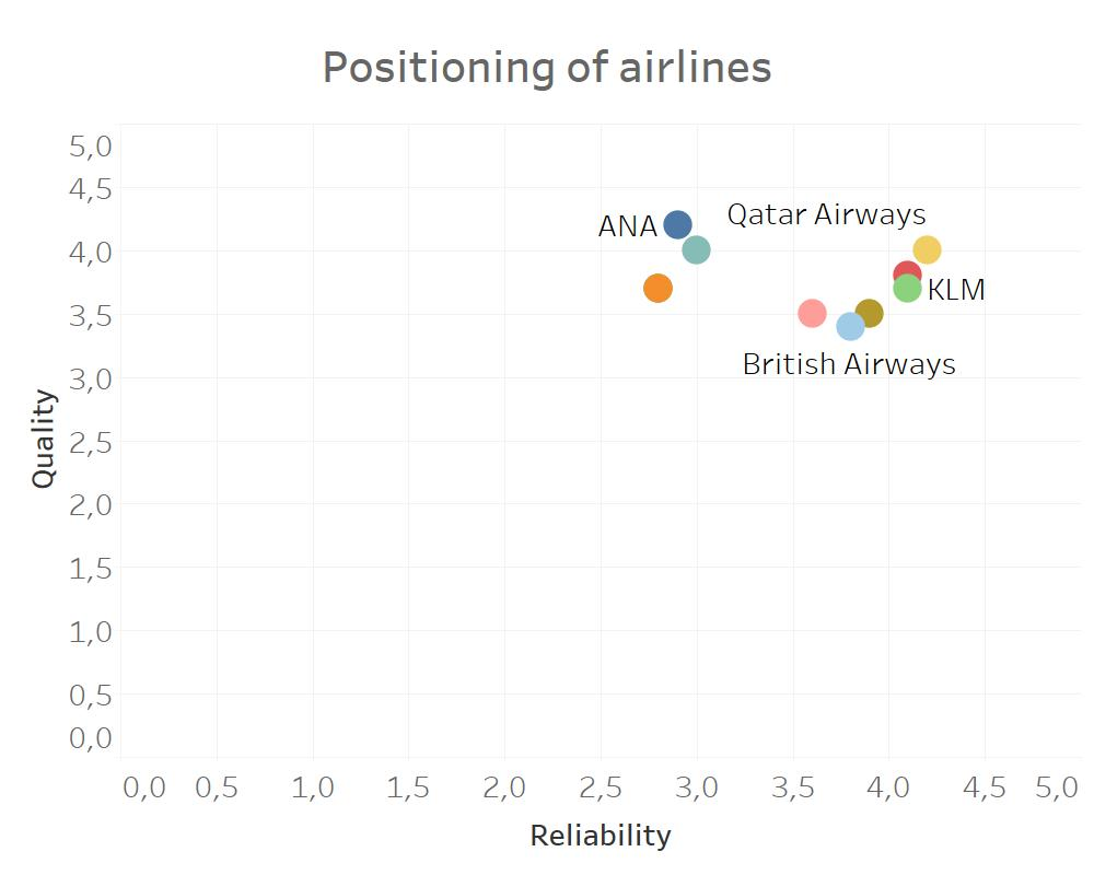 positioning in marketing airlines