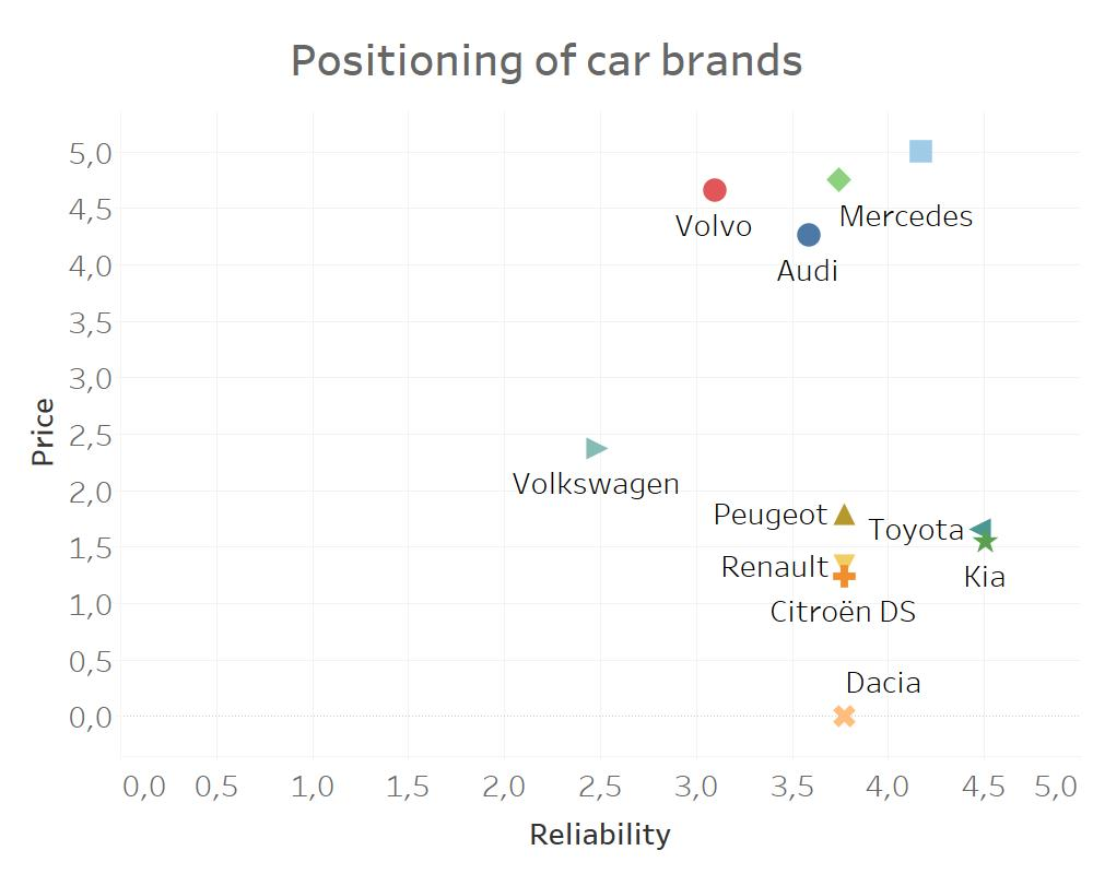 positioning in marketing car brands
