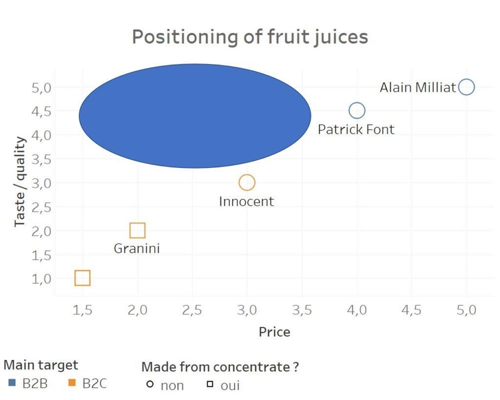 positioning in marketing fruit juice blue ocean