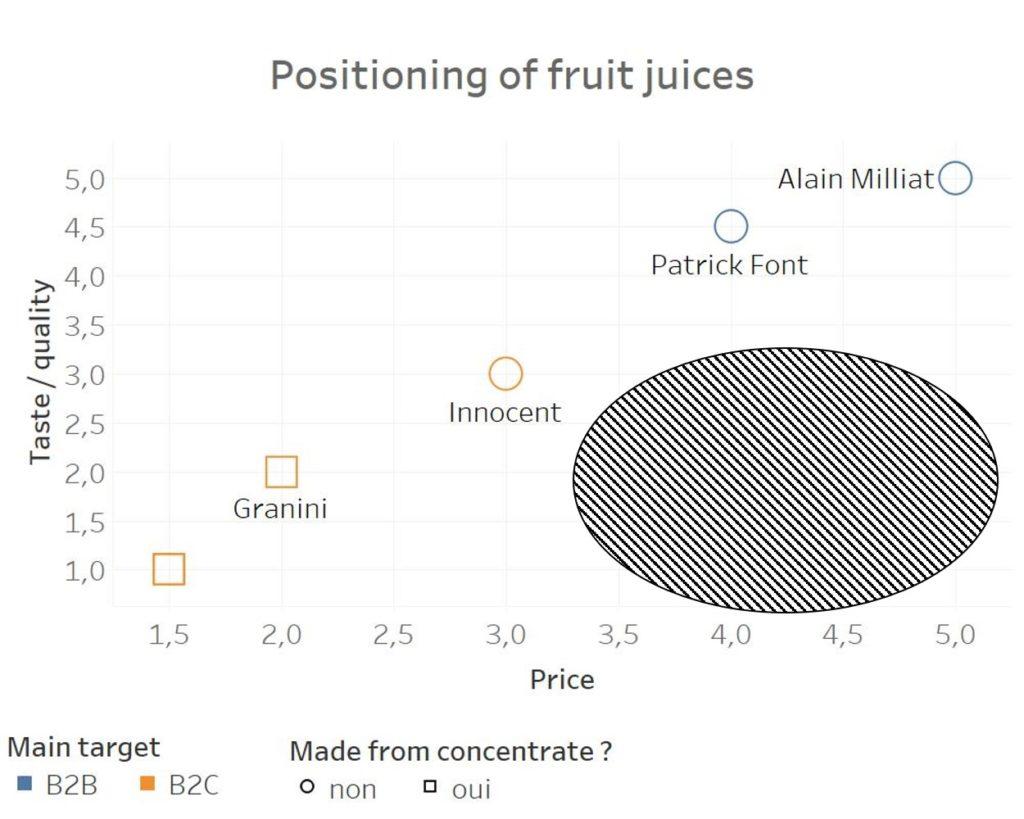 positioning i marketing fruit juices no value zone