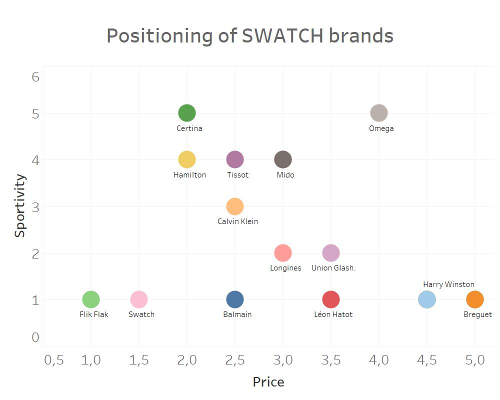 positioning in marketing SWATCH brands
