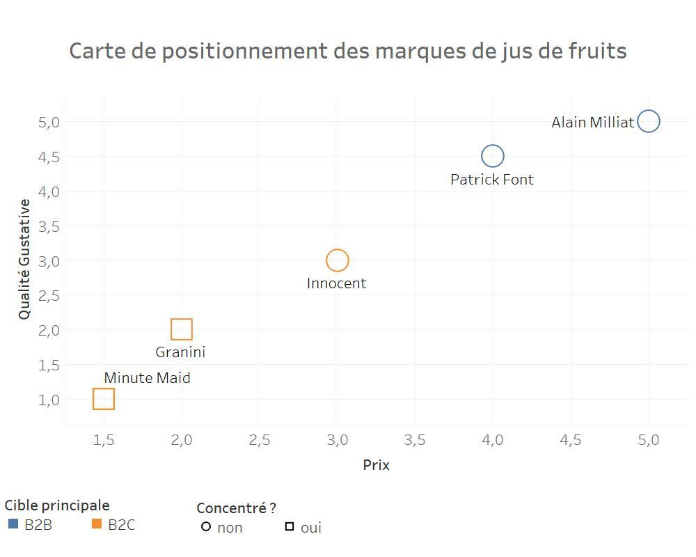positionnement marketing de la marque Alain Milliat