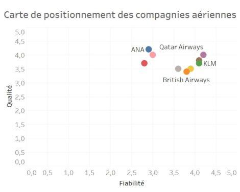 positionnement marketing de 8 compagnies aériennes suivant le prix et la fiabilité