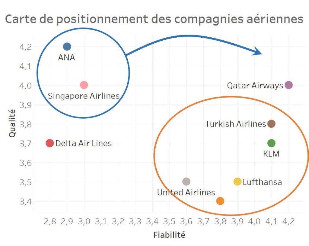 carte de positionnement marketing des compagnies aériennes