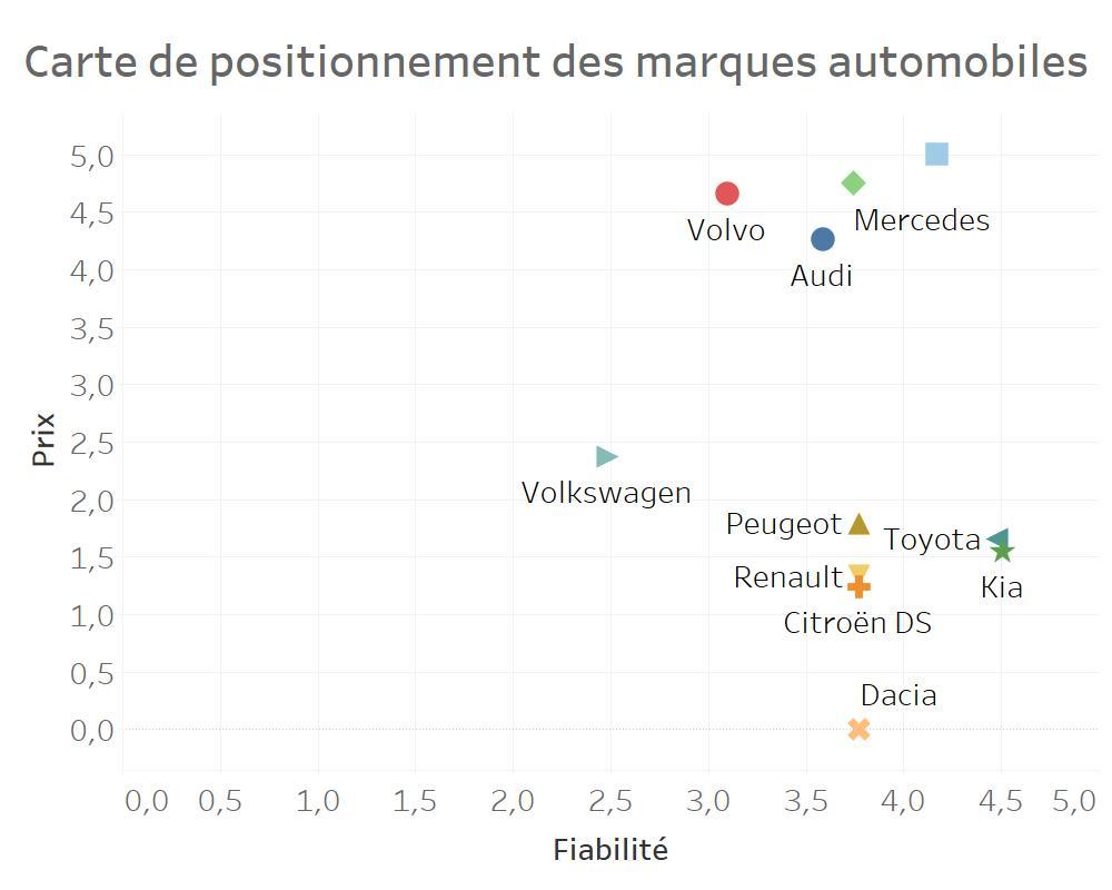 carte de positionnement marketing des marques automobiles