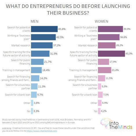 activities carried out by entrepreneurs men and women before launching their business