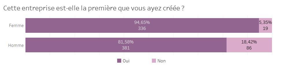 pourcentage de primo enttrepreneurs hommes femmes