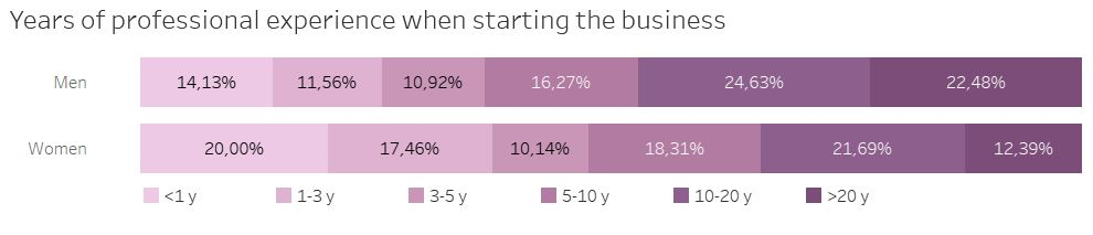 Years of professional experience of entrepreneurs women and men when starting their business
