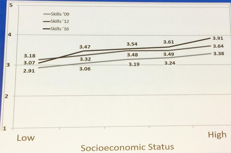 relation entre les compétences numériques et le niveau socio-économique