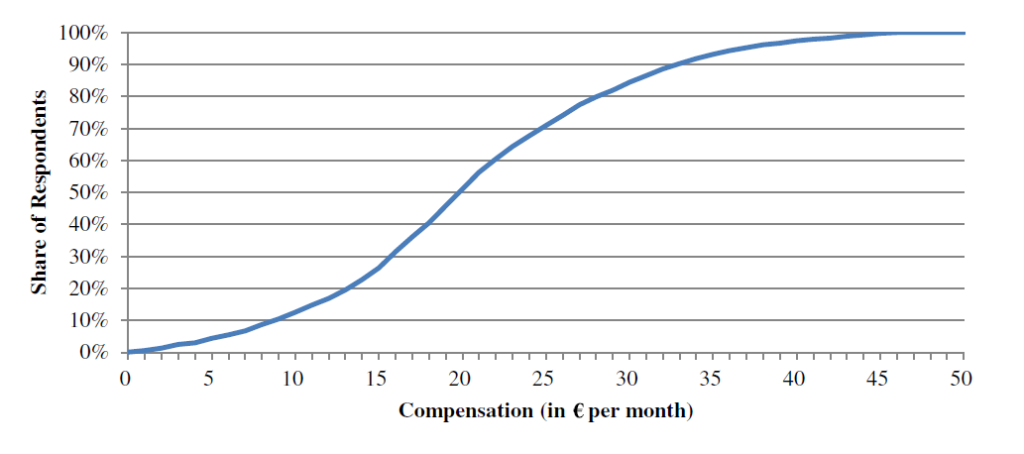 Monthly compensation expected by consumers for sharing their personal data