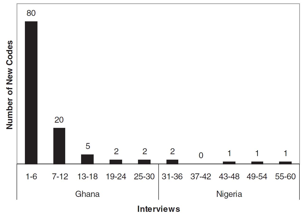 Création des codes au cours des interviews qualitatives (d'après Guest, Bunce et Johnson, 2006)