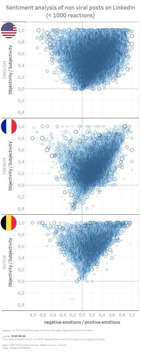 sentiment analysis of non viral posts on Linkedin