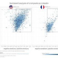 LinkedIn: i sentimenti espressi e il loro effetto sulla viralità