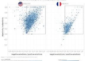 Linkedin : les sentiments exprimés et leur effet sur la viralité