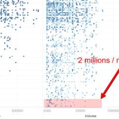 SEO : 50000 pages analysées et 2m de requêtes facilement accessibles