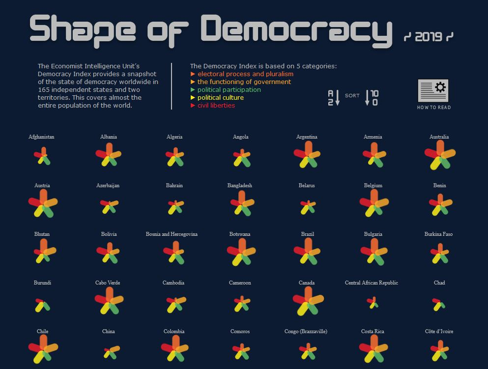 "data visualisation sous Tableau : ""shape of democracy"""