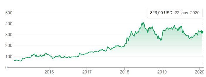cours de bourse de Netflix depuis 2016