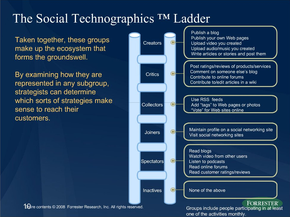 What motivates people to move up the social media ladder?