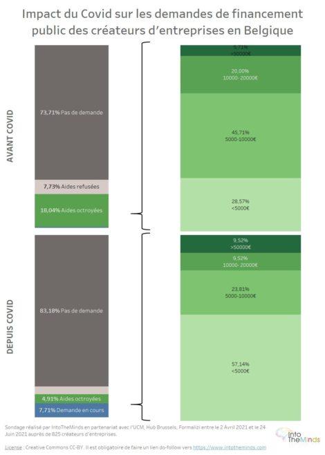 soutien financement publi aux créateurs d'entreprises avant et après covid