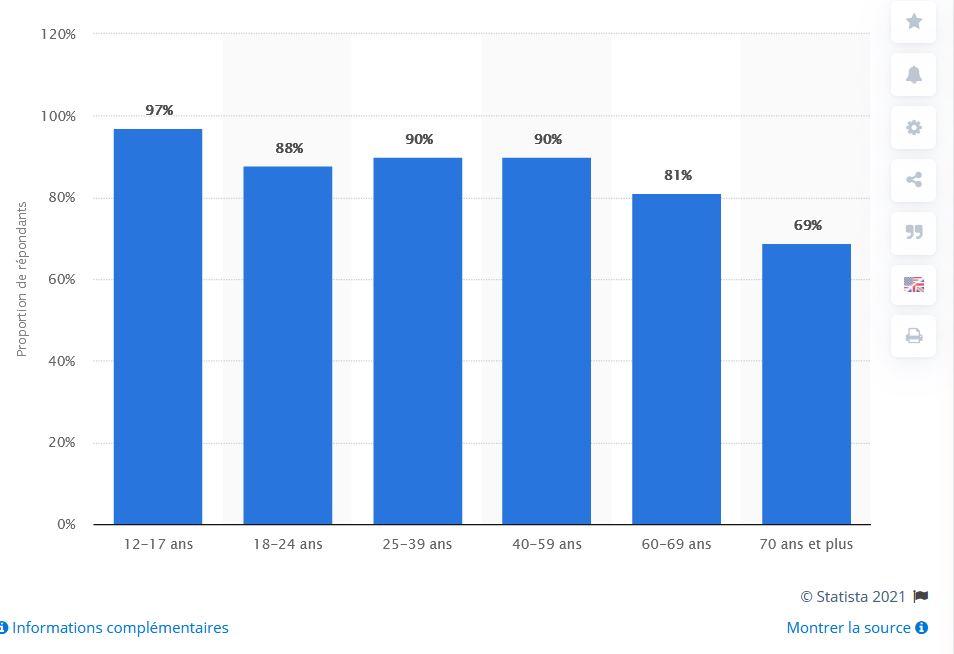 taux penetraton internet france par âge