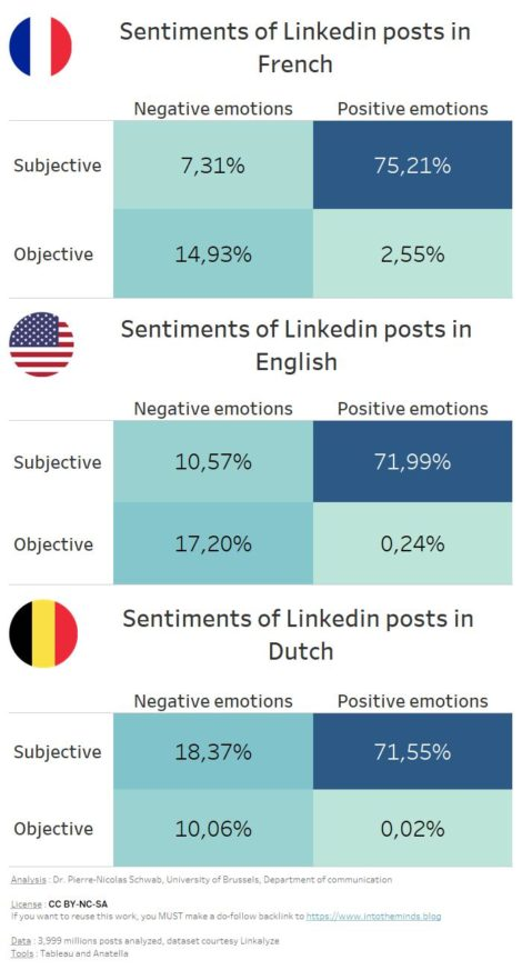 subjectivity and polarity (emotions) in Linkedin posts comparison by language
