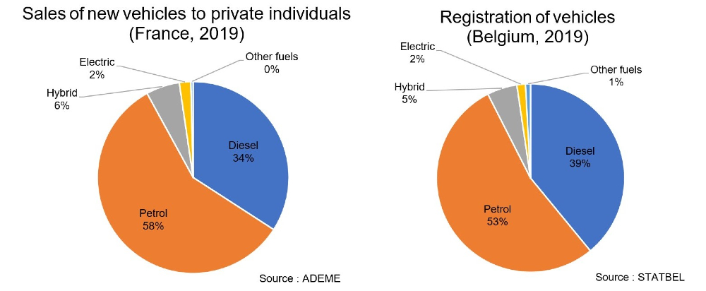 New private vehicles: comparison of French and Belgian automotive market (2019). France: 58% petrol, 34% diesel, 6% hybrid, 2% electric. Belgium: 53% petrol, 39% diesel, 5% hybrid, 2% electric.