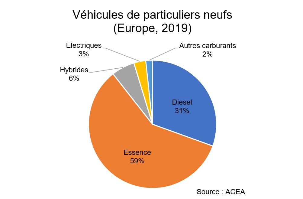 Véhicules particuliers neufs (Europe, 2019) : 59% essence, 31% diesel, 6% hybrides, 3% électriques.