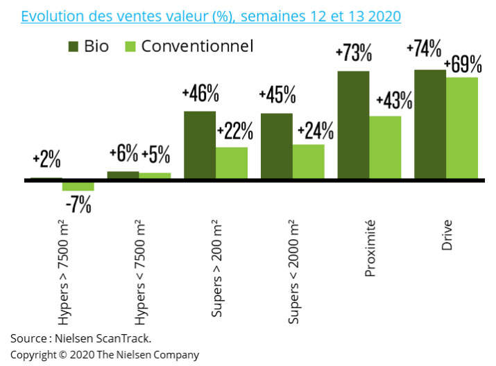 Evolution of sales (%), weeks 12 and 13 2020 in France. Organic (bio) vs. Conventional products.
