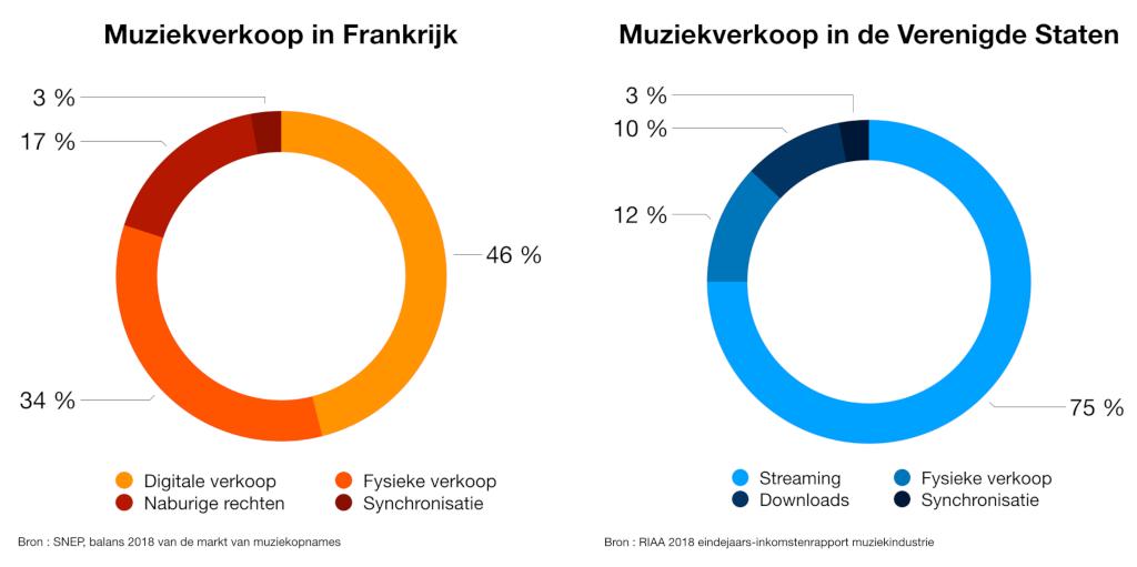 Chiffres des ventes musicales en France et aux Etats-Unis
