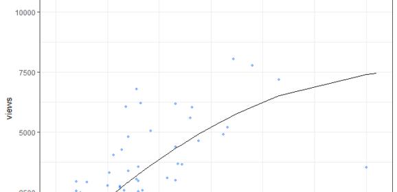 Linkedin algorithm: 1 reaction will get you 83 views