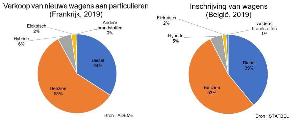 Personenswagens 2019. Frankrijk: 58% benzine, 34% diesel, 6% hybride, 2% elektrisch. België: 53% benzine, 39% diesel, 5% hybride, 2% elektrisch