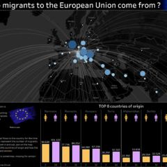 Migrations en Europe : visualisation interactive sous Tableau
