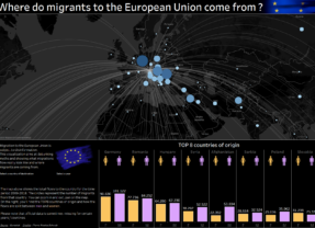 Migration to Europe: interactive visualisation using Tableau
